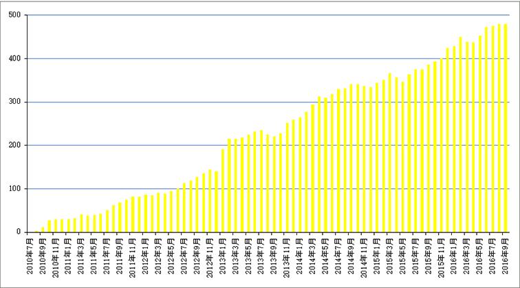3年間の顧客数推移グラフ